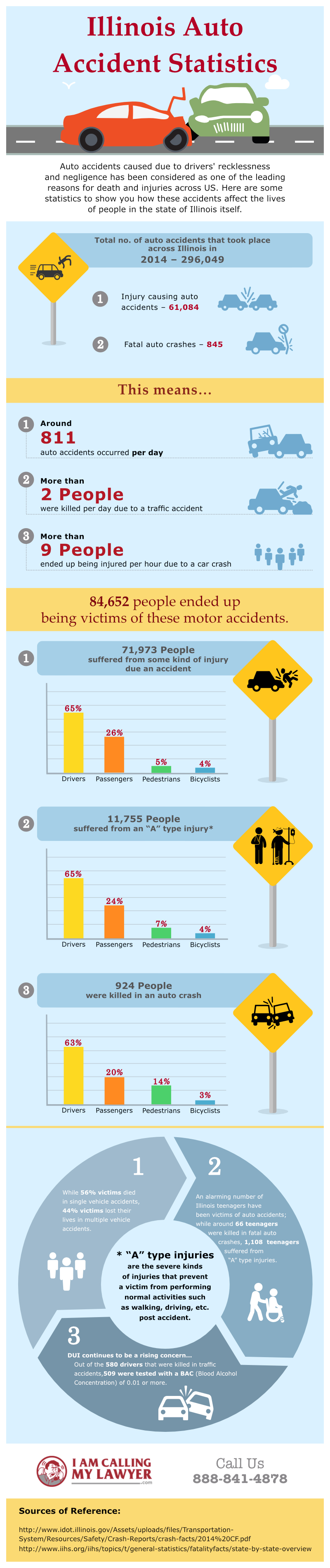 iamcallingmylawyer.com - Infographic(09-07-2016)